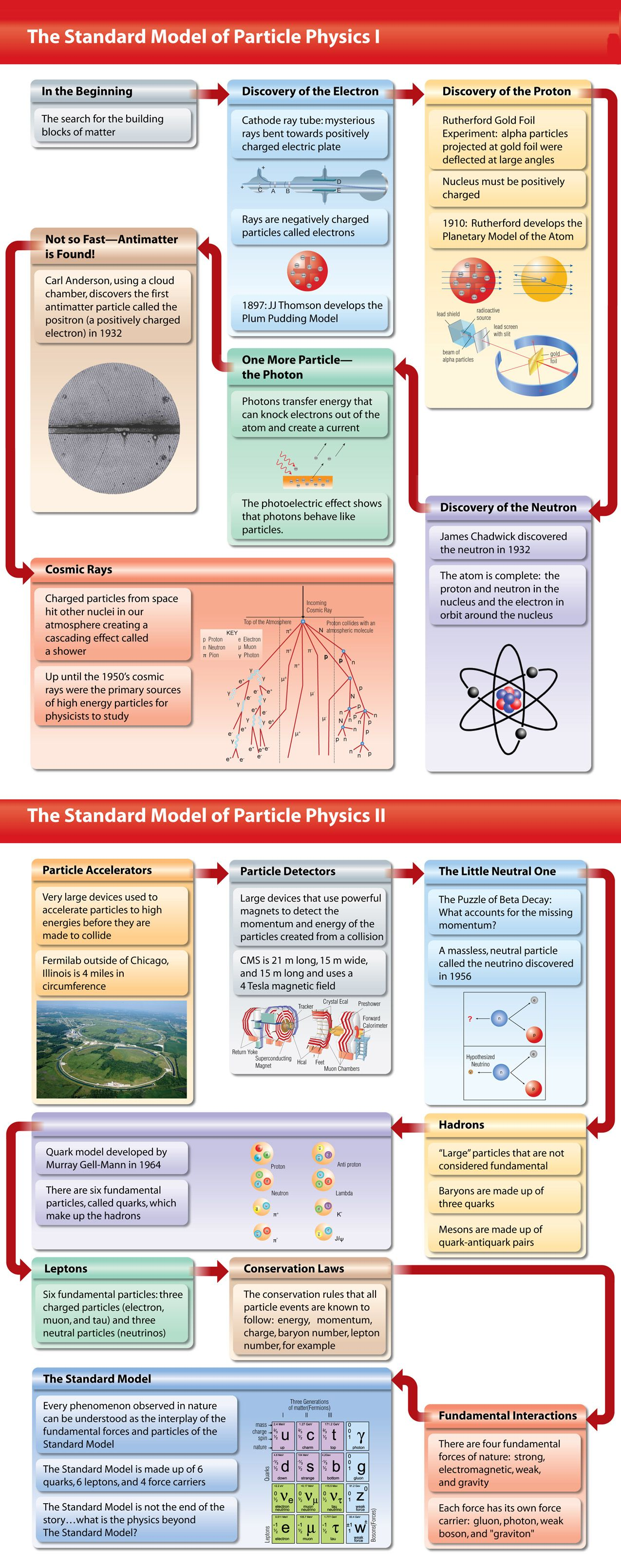 Learn particle physics