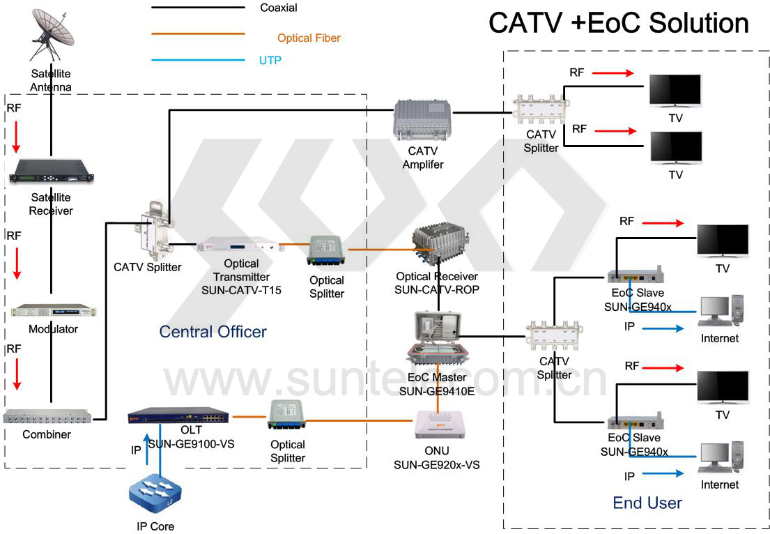 CATV Two-way Transmission Network Solution (PON+EOC Solution) By ...