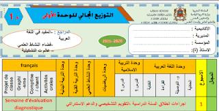 التوازيع المجالية لجميع الوحدات المستوى الأول ابتدائي 2020 2021 Https Ift Tt 2rnhcfj Airline Boarding Pass Map Screenshot