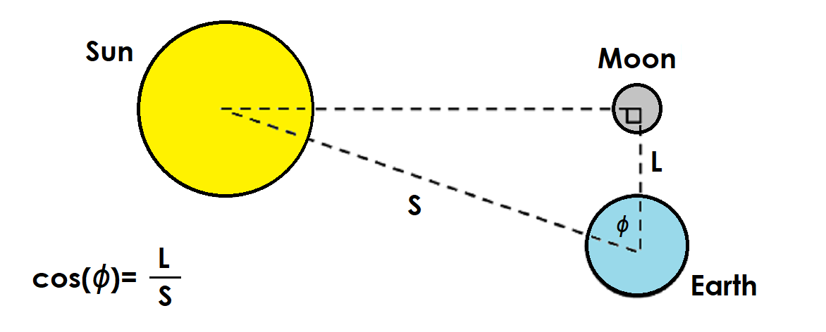Diagram showing how aristarchus used trigonometry to determine the diagram showing how aristarchus used trigonometry to determine the ratio of the distance to the earth and moon l and the distance to the earth and sun ccuart Gallery