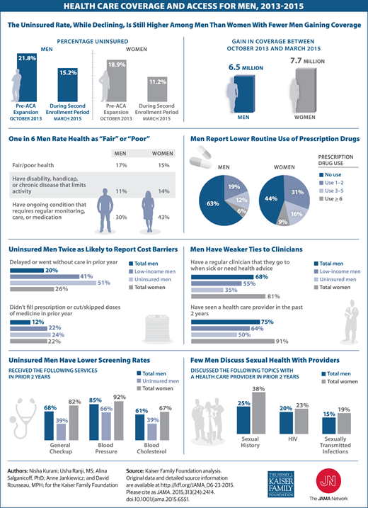 Health Care Coverage And Access For Men 2013 2015 With Images