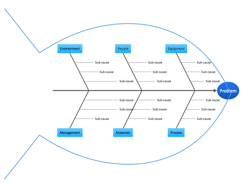 conceptdraw samples fishbone diagram - Ishikawa Diagram Sample