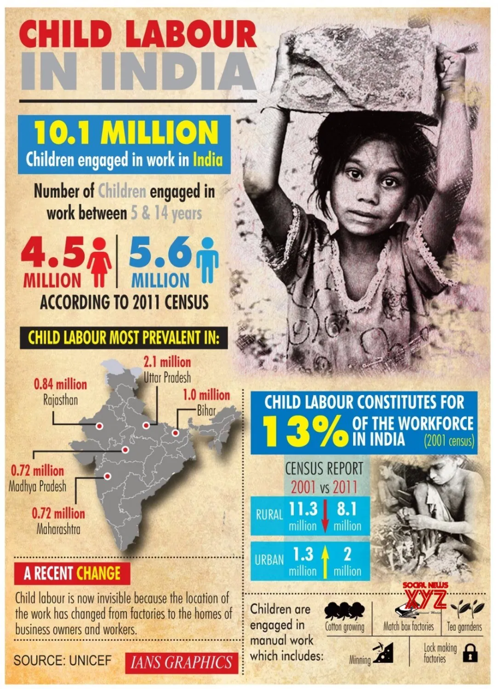 Pin On Infographics Essay About Child Labour In India 200 Word English Wikipedia