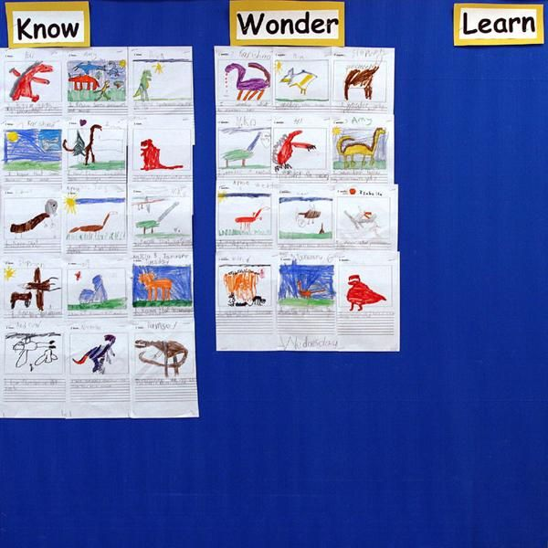Pictorial KWL chart - important for knowledge building with - kwl chart