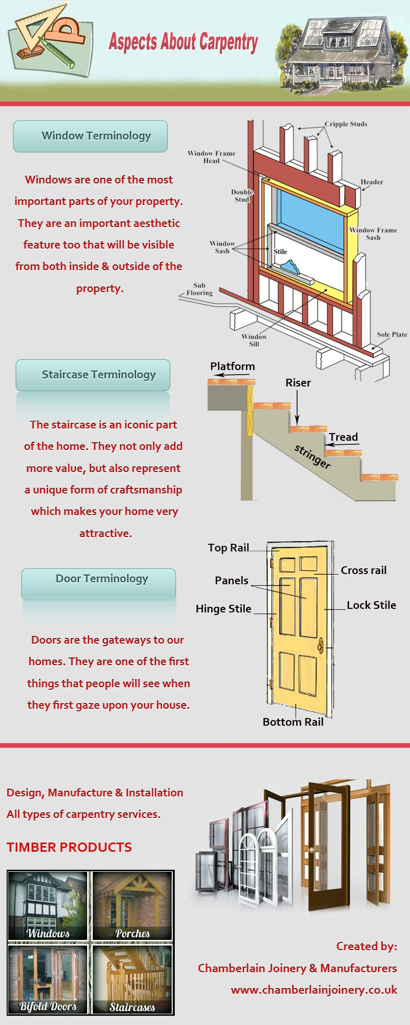 This visualization depicts the aspects about carpentry. It