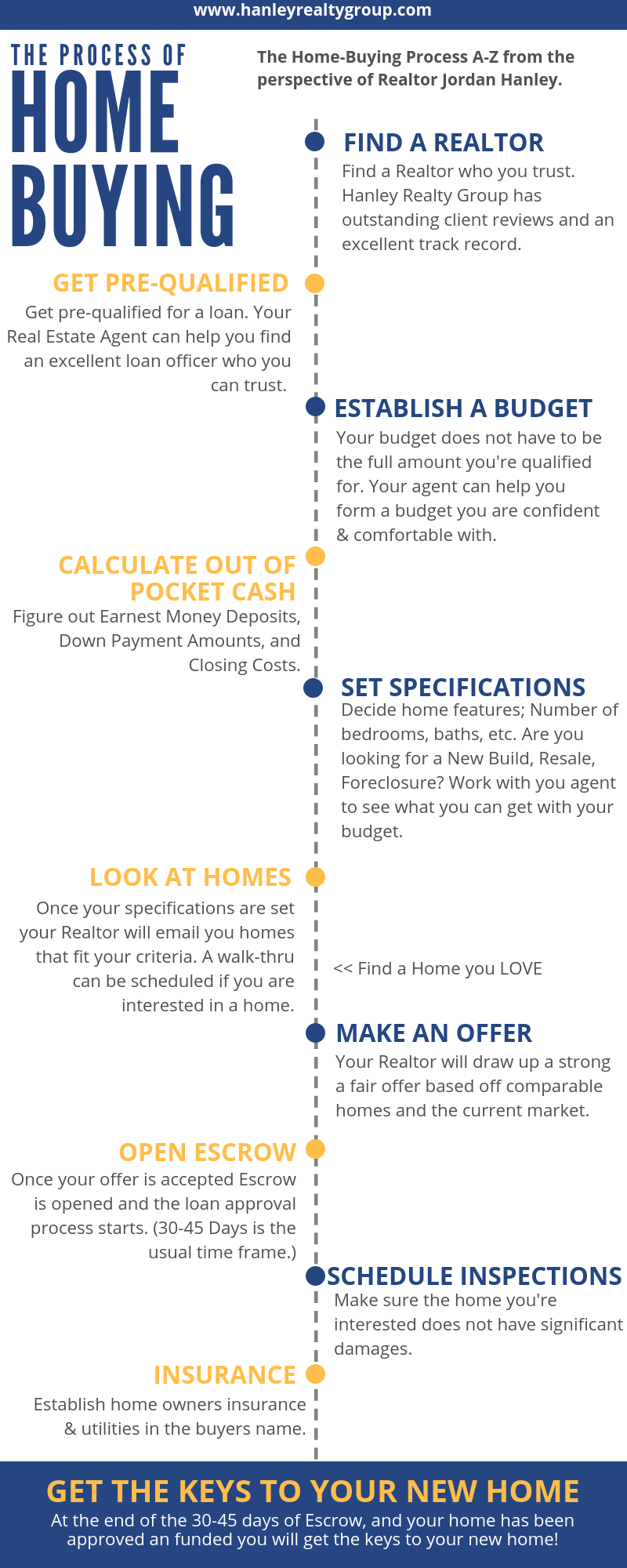 The Step By Step Process Of Buying A Home Homebuying Realestateadvice Homebuyingadvice Stepbystephomebuy Home Buying Process Home Buying Buying First Home