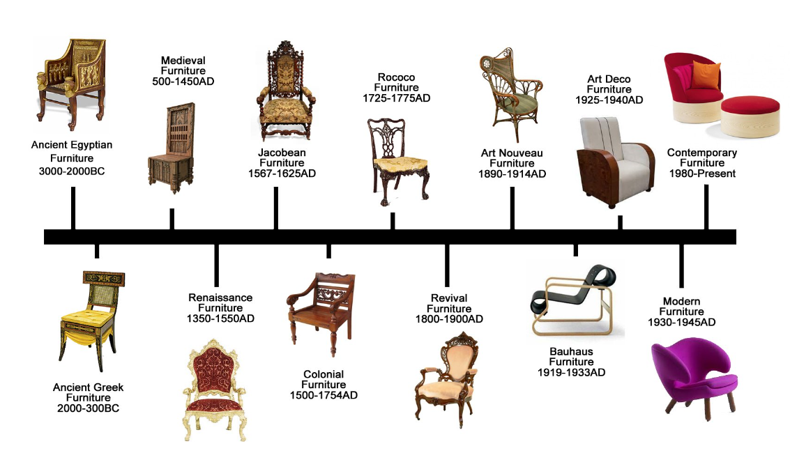 17++ Furniture styles through the decades ideas in 2021