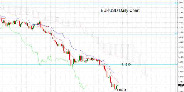 Forex Technical Analysis  Eurusd Bounce Stalls Bearish Outlook