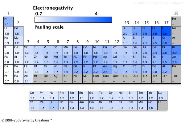 The Periodic Table of ...