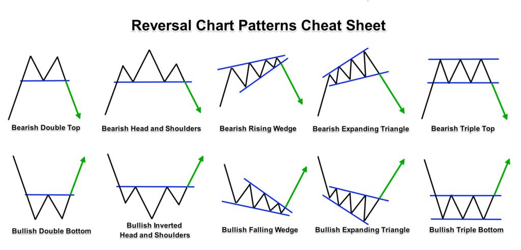Reversal forex chart patterns cheat sheet swing trading pinterest