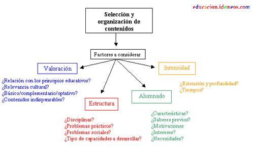 Apuntes Sobre Diseño Curricular Diseño Curricular