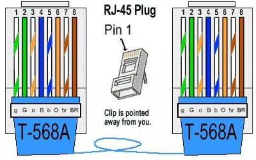 Cat 5 / 6 Cabling Standard and Cable Type   Cable, Technology and Cats
