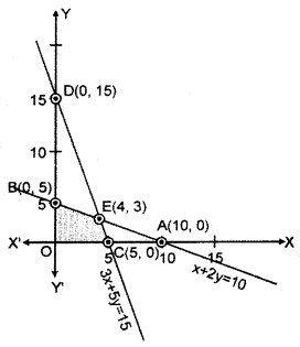 for Class 12 Maths Chapter 15 Linear Programming