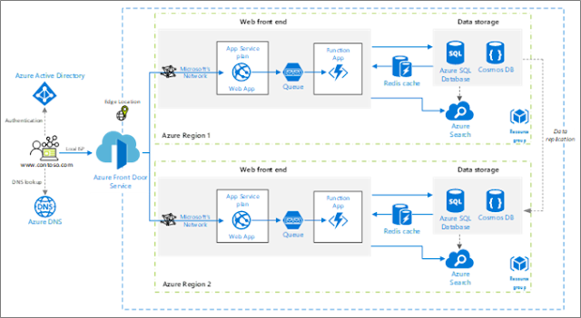 Azure Front Door Service is now generally available