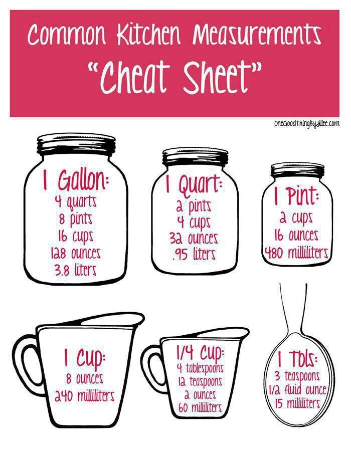 """Common Kitchen Measurements """"Cheat Sheet"""" the only thing i don't like about  this is that the sizes are all the same, gallon & Tbsp look equal"""