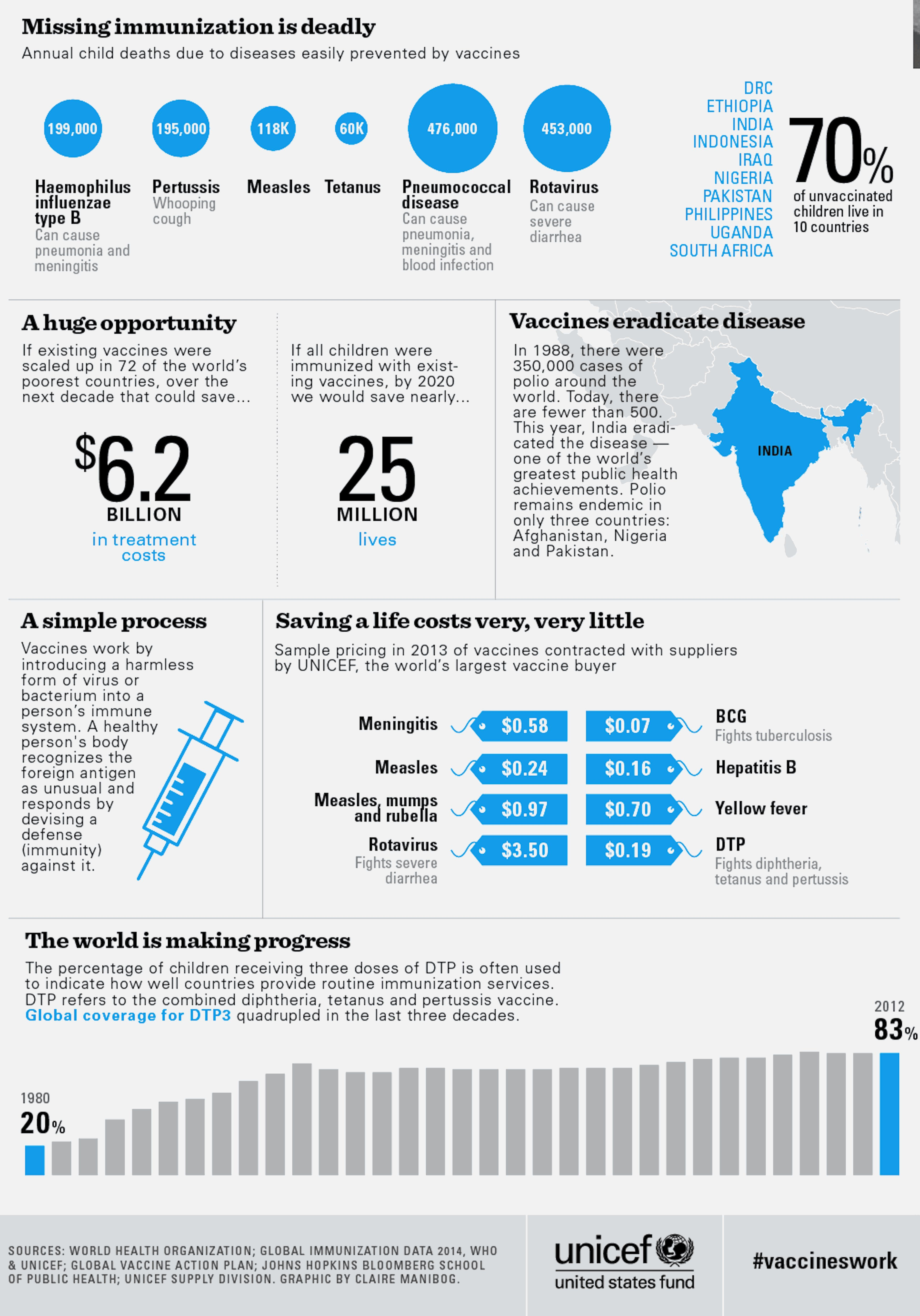 Not Vaccinating Children Is Deadly. This Infographic