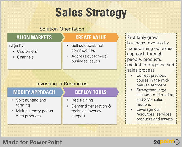 Tips to visualise sales methods for business powerpoint for Business plan to increase sales template