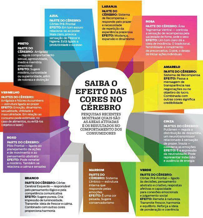 Infográfico de Cores.