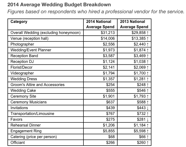 Average Wedding Reception Cost Choice Image - Wedding Decoration Ideas