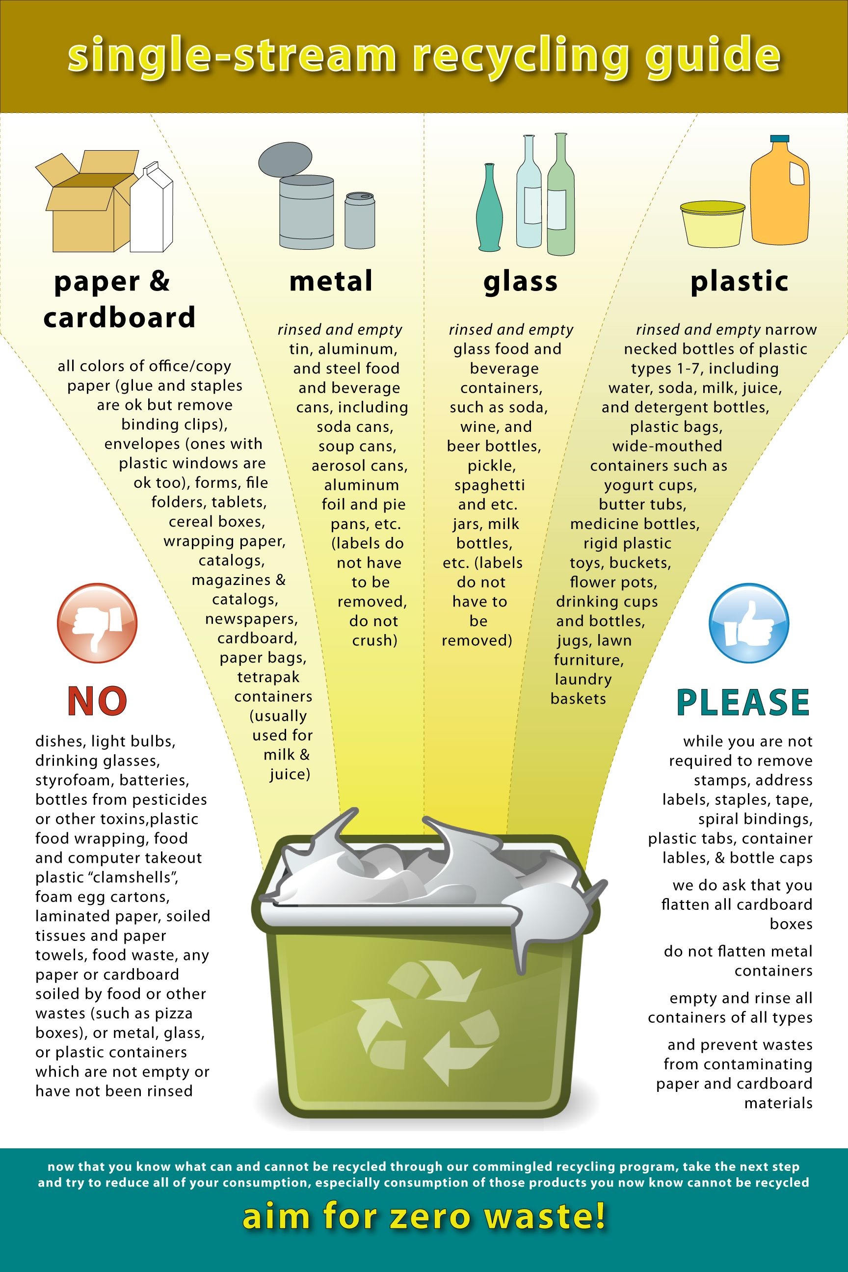 Recycling Capabilities Vary By Jurisdiction But I Made