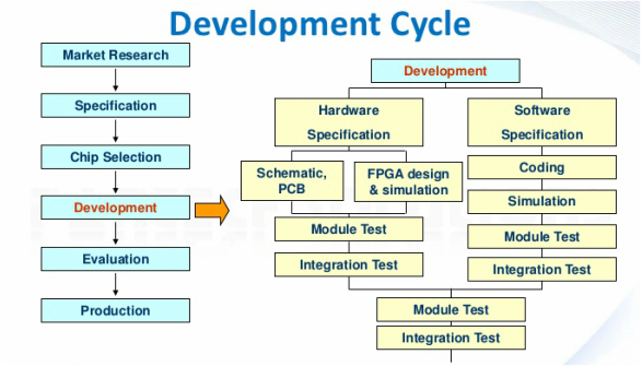 An Embedded System Is A System That Has Software Embedded Into Computer Hardware Whi Systems Development Life Cycle Development Life Cycle Integration Testing