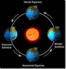 Kinesthetic Modeling Activity About The Four Seasons Seasons
