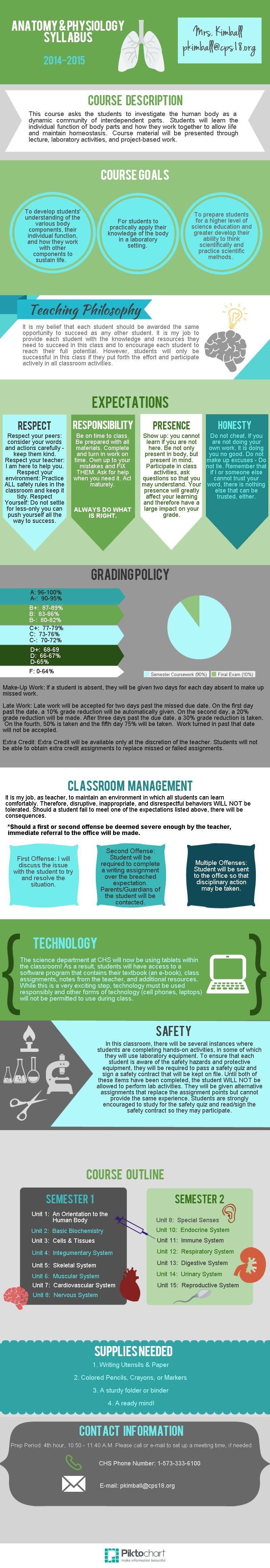Anatomy & Physiology Syllabus Infographic | Classroom | Pinterest ...
