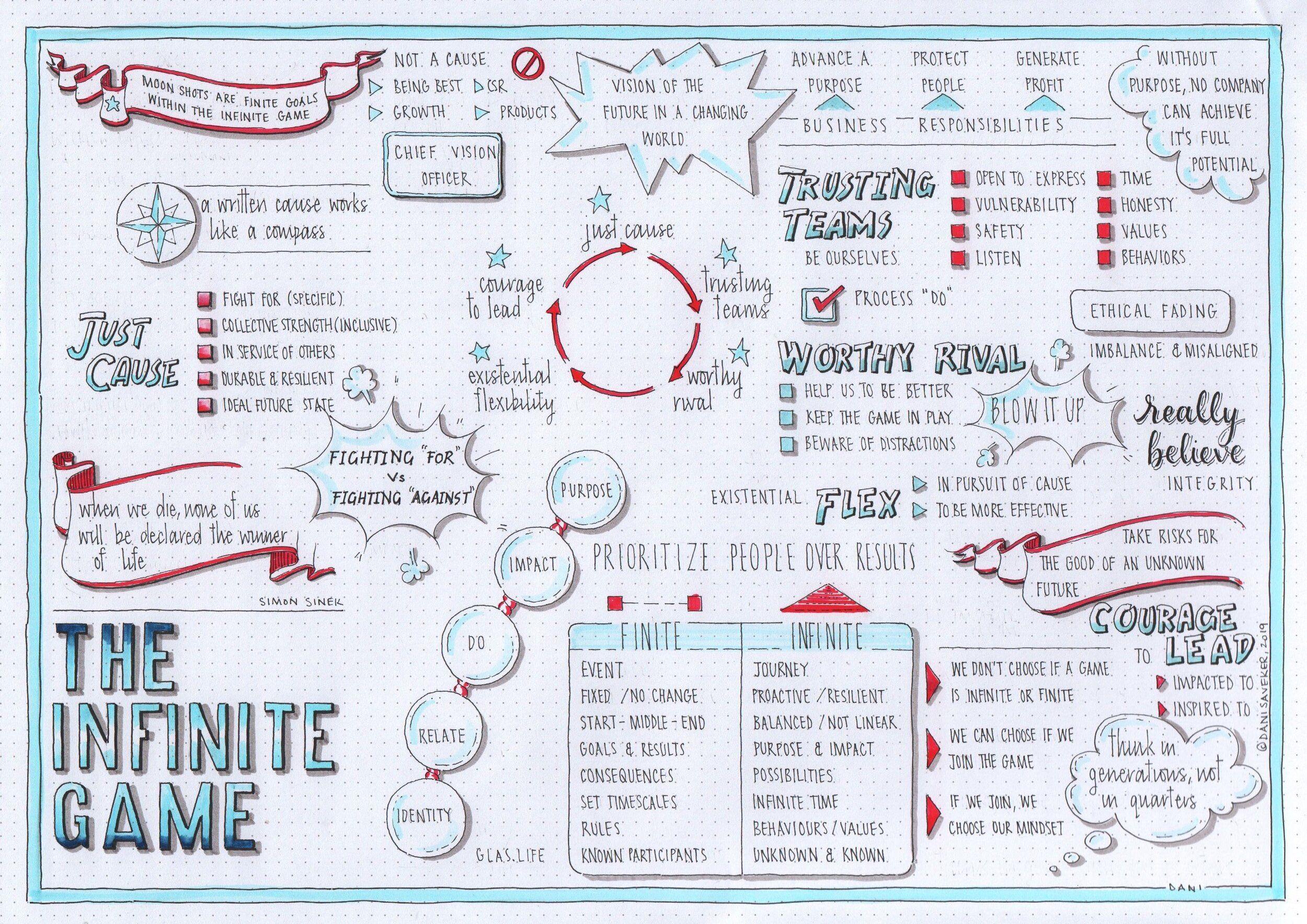 The Infinite Game (Simon Sinek) visual synopsis by Dani