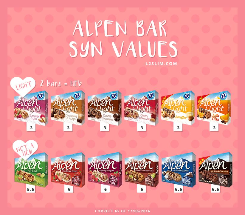 Not All Of The Alpen Bars Can Be Used As A Healthy B
