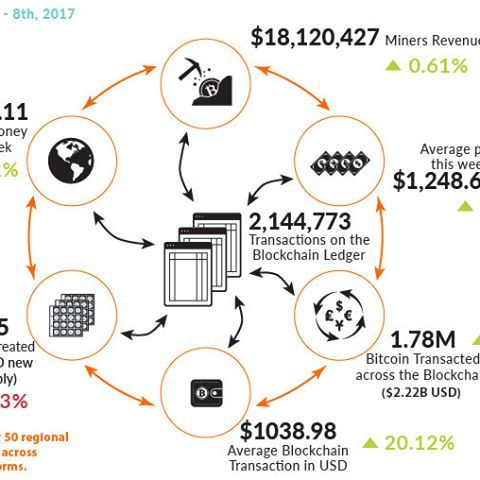 Blockchain Bitcoin Markets Statistics Infographic 8th March 2017 Crypto Mining