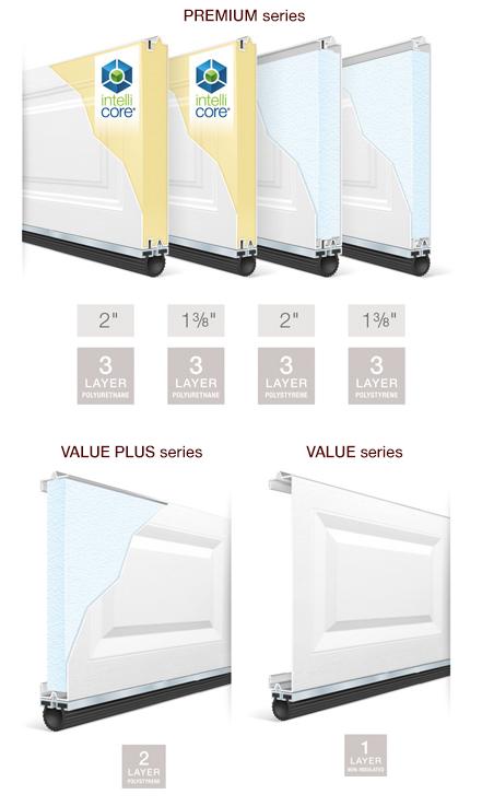 Insulated Garage Doors | Eco Friendly | Garage door panels ...