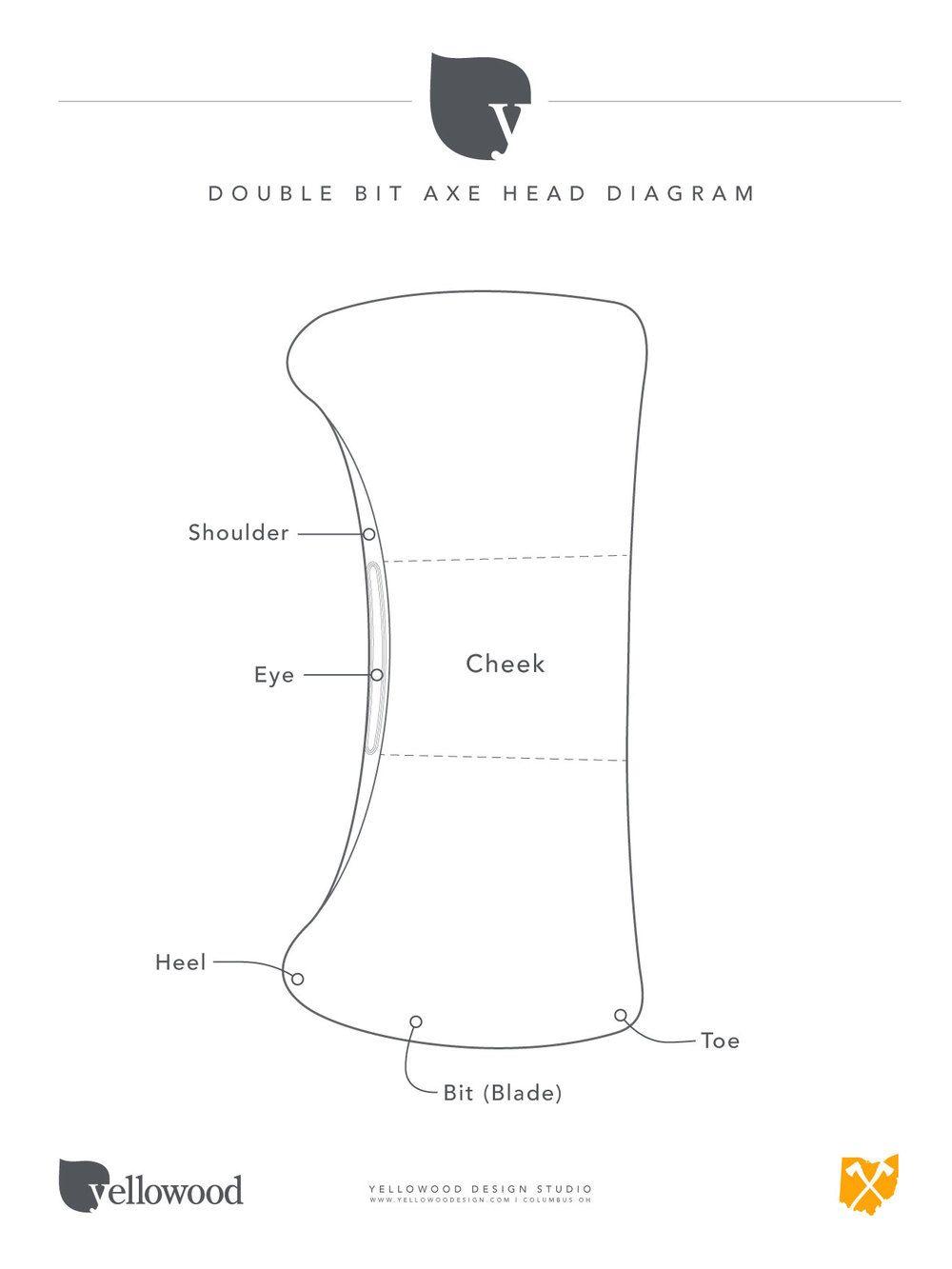 Double bit axe head diagram. | AXES | Pinterest | Axe, Axe head and ...