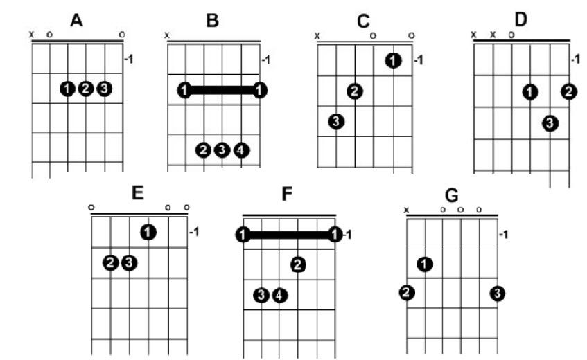 HERE ARE THE BEGINNER CHORDS YOU MUST KNOW: | Guitar Lesson ...