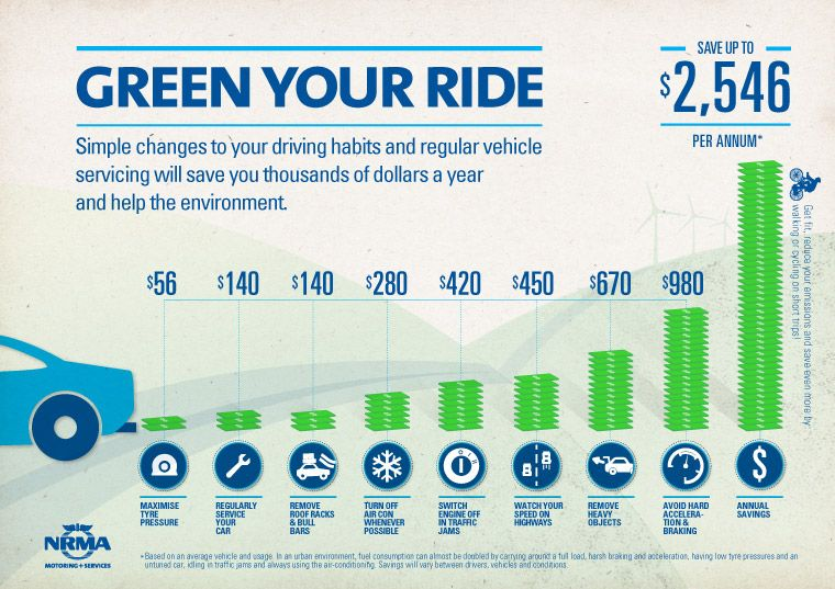 Green Your Ride Driving Habits Driving Tips Green Tips
