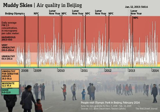 Five Revelations From The U S Embassy S Beijing Pollution Data Dump Beijing Climate Reality Pollution