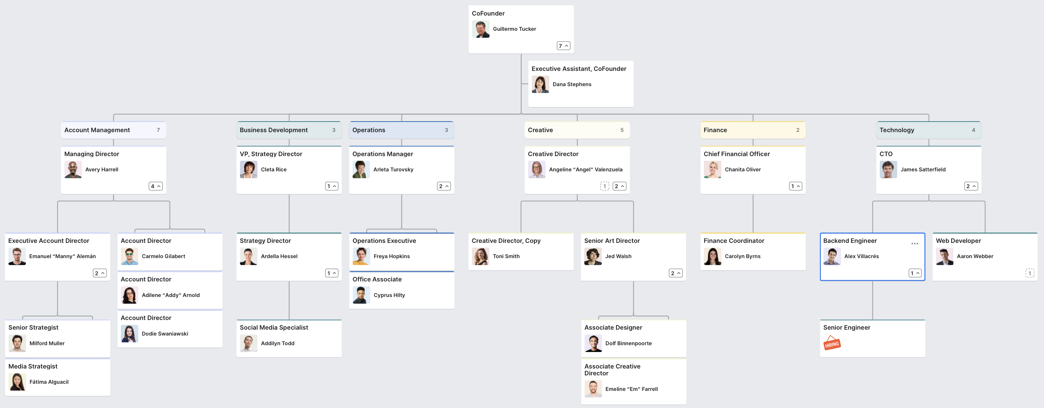 Marketing Org Chart Org Chart Chart Organizational Chart