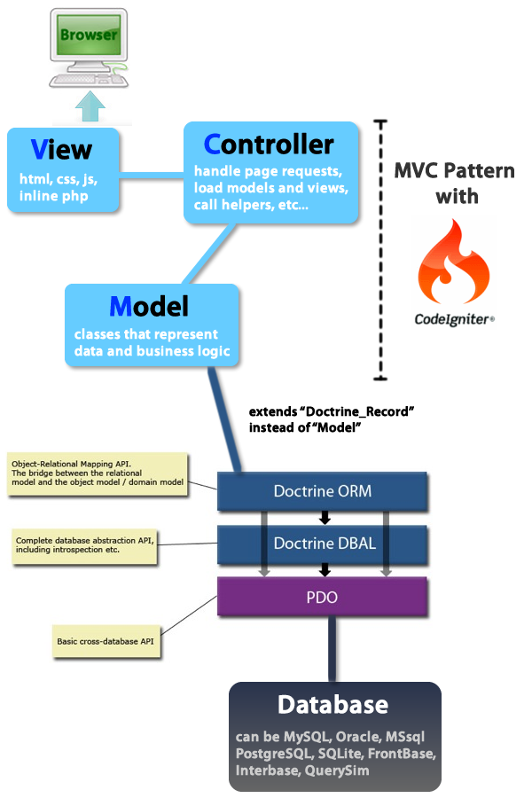 Why You Should Learn CodeIgniter Framework? (With images