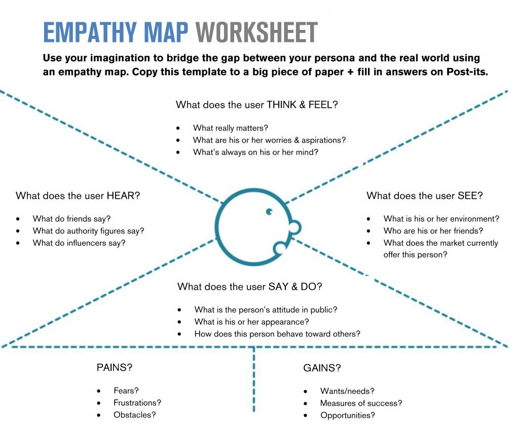 Empathy Map Toolkit 3