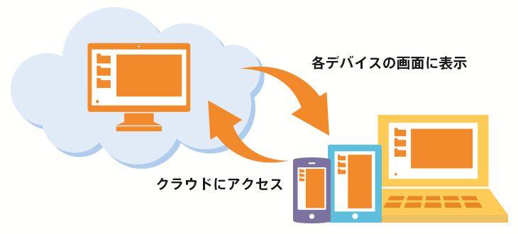 仮想デスクトップスターターパック - AWS関連サービス・取扱いプロダクト | 株式会社サーバーワークス - AWS導入・構築・運用・代行サービス |  関連, 図, サーバー