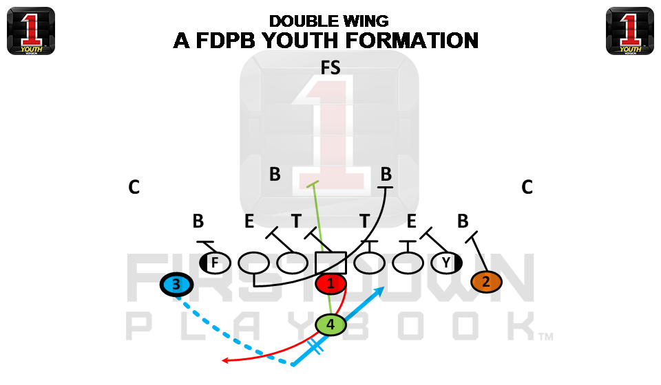 Double Wing is a FirstDown PlayBook Youth Football formation. FirstDown PlayBook is the official playbook resource of USA Football!