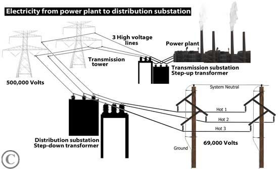 power plant to house diagram