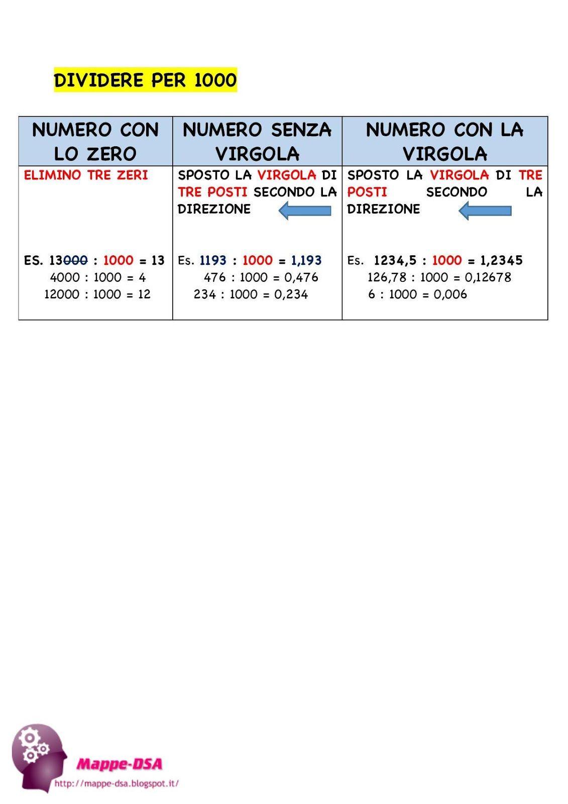 Divisioni Per 10 100 E 1000 2 Scuola