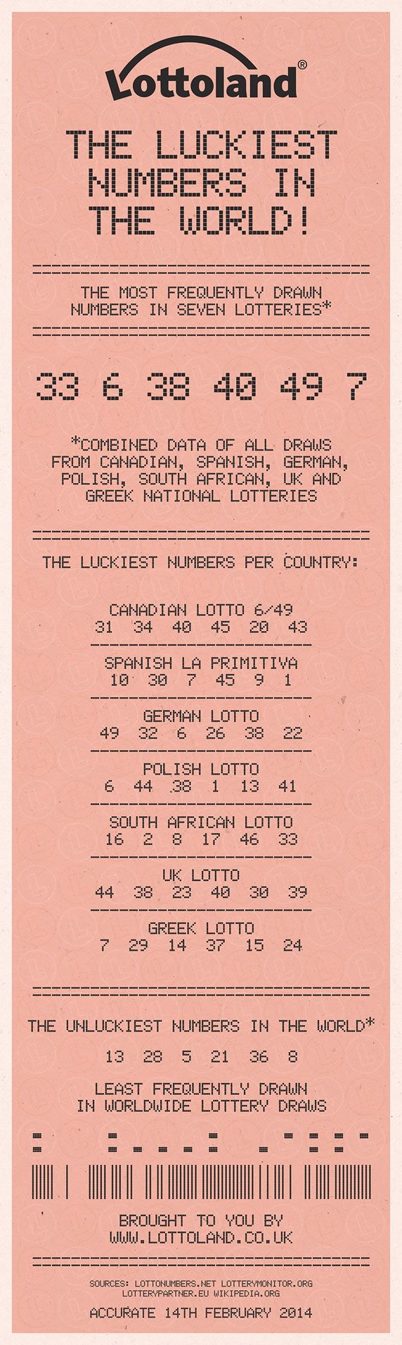 Infographic The Luckiest Numbers In The World Lottery Numbers Lottery Simple Life Hacks