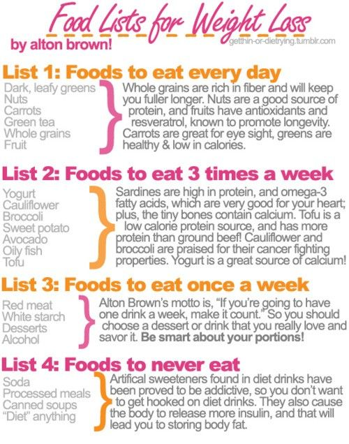 Food Lists For Weight Loss by Alton Brown. This is a great list to put on your refrigerator as a reminder! Eat daily, eat weekly and eat not at all..... When you seek out what you DO want as opposed to avoiding what you don't want you will move toward a healthy lifestyle!  www.WowFoodTips.com