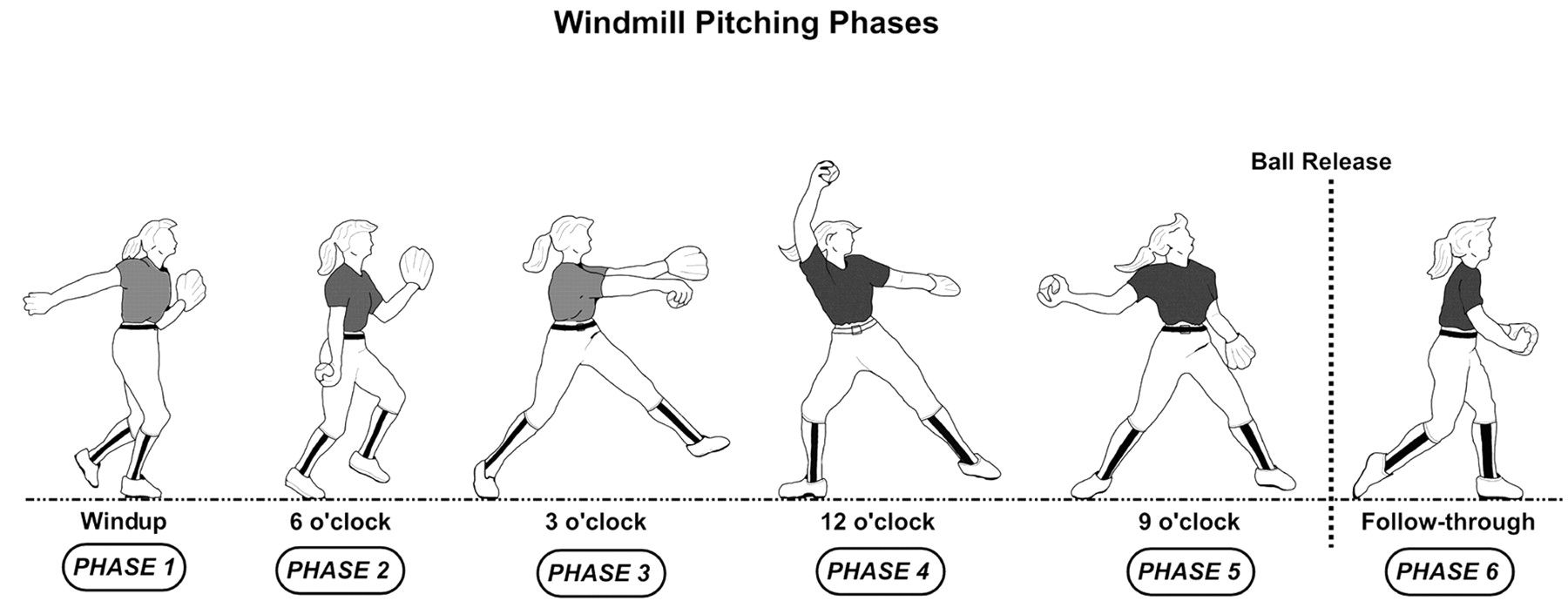 Steps to how to throw an perfect pitch. Not that I would