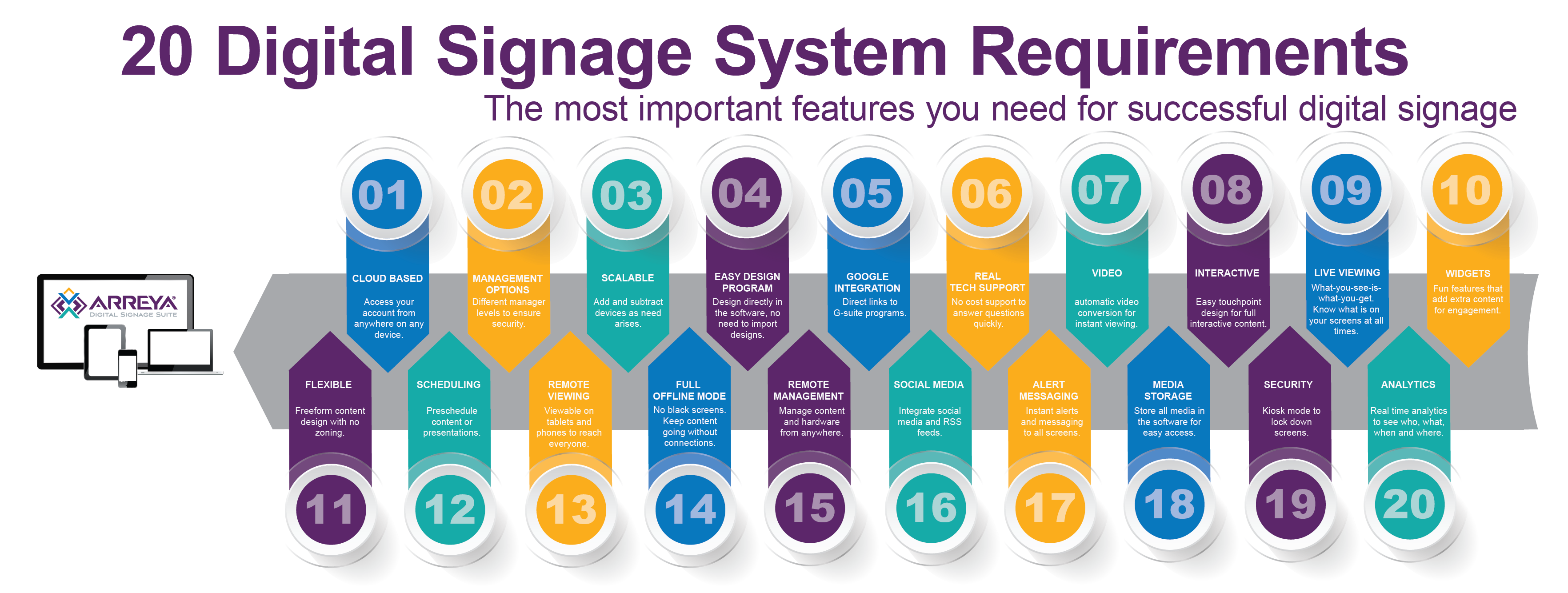 20 Digital Signage System Requirements Infographic Shows You The Most Important Features Needed For A Successful Digital Signage Digital Signage System Signage
