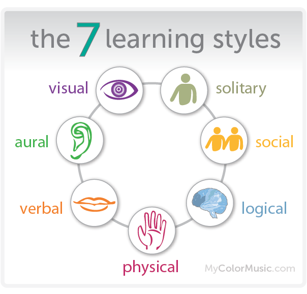 students learning styles in classroom essay