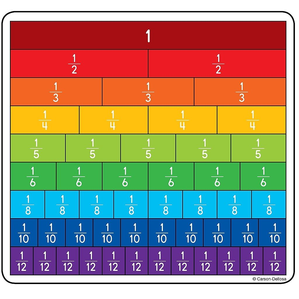 Pin On Teaching Fractions