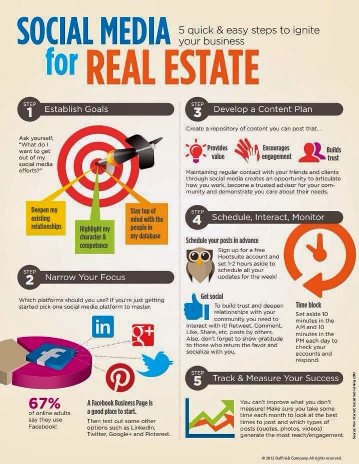 Socialmedia Tips For Real Estate Agents Provided By Simon