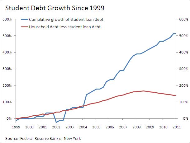 Student Loan Debt Student Debt Student Loan Debt Student